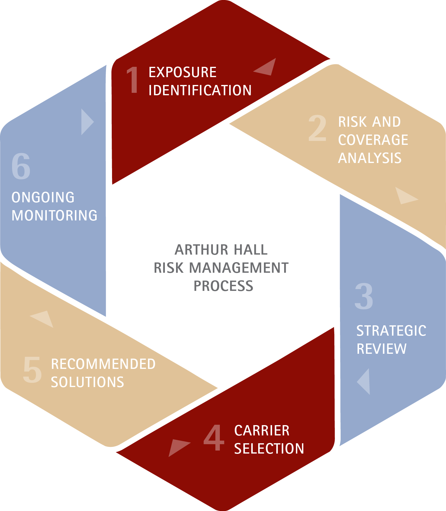 the risk management process management essay Clearrisk's risk management process consists of five easy steps: identify the risks, measure them for frequency and severity, examine potential solutions, implement a chosen solution, and monitor the results.